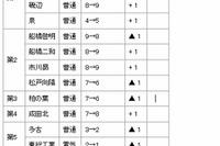 【高校受験2015】千葉県公立高校の募集定員、前年比200人減 画像