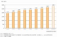 2013年度の学童保育市場、前年比5.8%増の2,693億円 画像