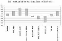 教育業界の売上高は3か月連続減少…総務省調査 画像