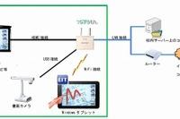 エルモ社、画像伝送機能付き無線LANアクセスポイントを10/14発売