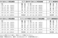 【中学受験2015】希学園、開成・麻布など首都圏6校のプレ入試を実施 10/13 画像