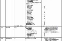 【大学受験2015】大学・学部新設、入試変更点…福岡国際大など5校で募集停止 画像