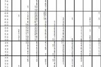 【中学受験2015】首都圏模試センター「第3回小6統一合判」志望者の平均偏差値など 画像