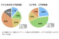 大阪市、タブレット導入で学力向上した事例を紹介 画像