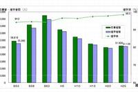 千葉県、公立中卒業者の進学率98.5%…県内進学率は92.3% 画像