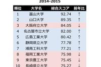 大学Webサイトの使いやすさランキング、1位は富山大