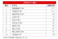 【大学と就職】大学別・学部系統別 2014年度 実就職率ランキング 画像