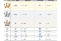 陽翔・琉生・椛・惺梛…いくつ読める?2014年赤ちゃん名づけランキング 画像