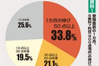 【センター試験2015】合格者の34%が直前1か月に50点上昇…東進調査 画像
