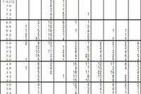【中学受験2015】首都圏模試(12/7)、学校別の志望者平均偏差値など 画像