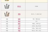 キラキラネームランキング2014、苺愛・愛羅など「愛」を含む名前が上位 画像