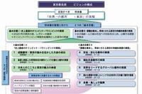 東京都、小中高生向け「英語村」設置など…長期ビジョン発表 画像