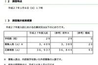 【中学受験2015】埼玉県私立中の中間応募状況、応募者数は3万6,937人