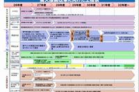 大学入試改革、スケジュールや重点施策…文科省が実行プラン策定 画像