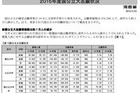 河合塾、2015年度国公立大志願状況を分析…「法・政治」人気回復