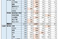 【中学受験の塾選び】首都圏の人気塾の合格力(2015年度版)