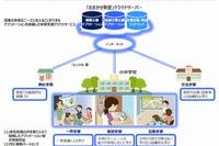 NTT東、学習支援クラウドサービス「おまかせ教室」4/27提供開始 画像