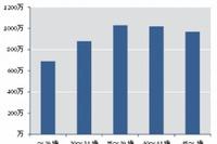 弁護士の平均年収は…30代までは右肩上がりで増加 画像