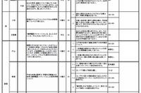 【高校受験2015】東京都立高校、168校の推薦入試テーマ一覧を公開 画像