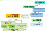 ICT支援員・教育情報化コーディネータ検定試験が6月実施 画像