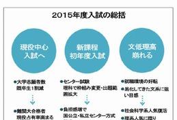 【大学受験2015】2015年度大学入試総括、文低理高崩れ現役中心…河合塾