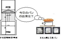 岐阜大、パンや天ぷらの食感を数値化する技術を確立