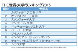 SGUトップ型軒並みランクダウン、THE世界大学ランキング2015…東大43位京大88位