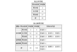 東京都私立校の転・編入試験(2学期末)公表…転居や海外帰国生などが条件