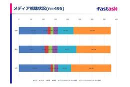 進むPC離れ、10代の利用最多アプリは「LINE」…4割はSNS毎日利用