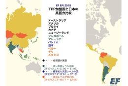 日本の英語力はベトナムの次、TPP加盟国中4位…1位はシンガポール