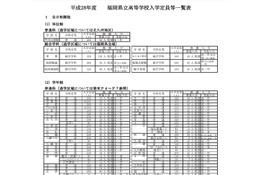 【高校受験2016】福岡県公立高校、募集人数変化なし…学力検査は3/8
