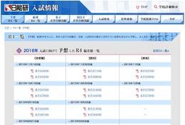 【中学受験2016】日能研「予想R4偏差値一覧」首都圏・関西・東海11月版