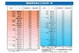 法科大学院の最終配分率が決定…トップは早稲田145%、4校ゼロ