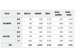 【中学受験2016】神奈川県立中等教育学校1,807人志願…相模原6.54倍、平塚4.76倍