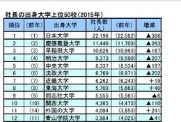 社長の出身大学ランキング発表…Top20は私大独占、海外大増も