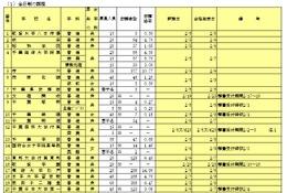 【高校受験2016】千葉私立高校(後期)出願状況…トップは芝浦工業大学柏22.93倍、渋幕は14.53倍