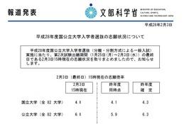 【大学受験2016】国公立大2次の志願状況・倍率(最終日15時)を発表