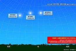 4年ぶりの日食は全国で観察チャンス、3/9部分日食…次回は3年後