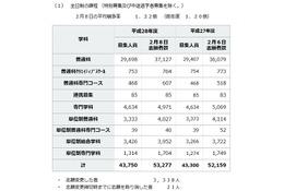 【高校受験2016】神奈川県公立高の志願状況(確定)…横浜翠嵐2.08倍