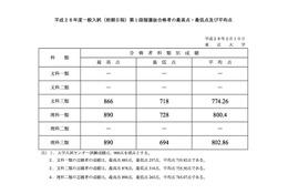 【大学受験2016】東大・京大が第1段階選抜(足きり)合格者発表