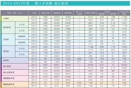 【大学受験2016】早慶の補欠合格実績…昨年の慶應は987人