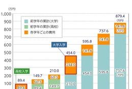 1人350万円まで、固定金利で長期返済可能「国の教育ローン」