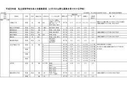 【高校受験2016】神奈川私立高校2次募集を発表、全日制30校実施