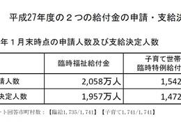 子育て世帯臨時特例給付金、1,472万人への支給が決定