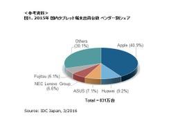 国内タブレット市場、2015年出荷台数831万台…デタッチャブル型が伸長