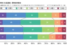 【高校受験2016】神奈川公立「競争率高い入試」…中萬学院が総括