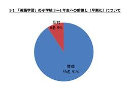 小学校の英語教育「早期化」「教科化」賛成教員が多数