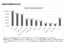 【大学受験2016】推薦・AO入試で「英検」を利用した大学は約98%