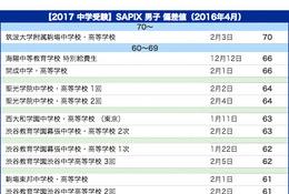【中学受験2017】サピックス小学部 上位校偏差値<2017年予想>