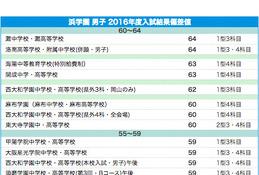 【中学受験2017】浜学園 上位校偏差値<2016年結果>